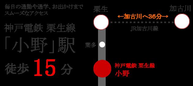 神戸電鉄粟生線 小野駅 徒歩15分
