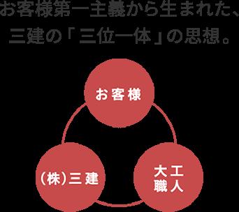 お客様第一主義から生まれた、三建の「三位一体」の思想。